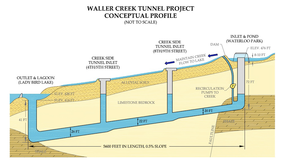 Austin, TX Waller Creek Flood Control Tunnel Project Tackles Storm water Runoff
